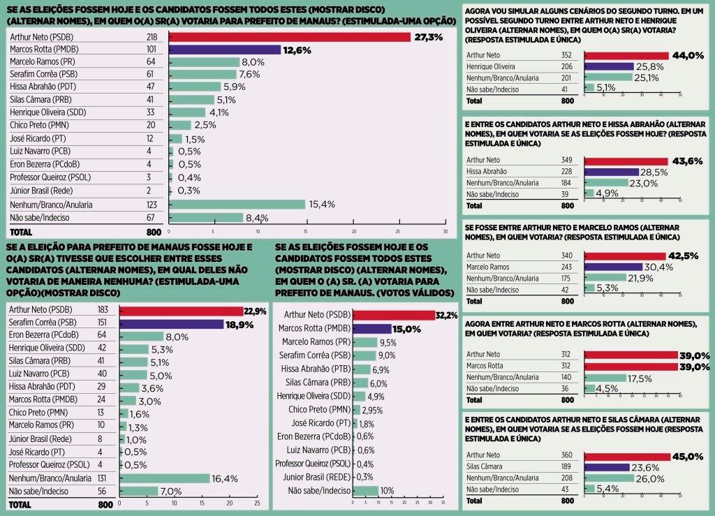 Pesquisa mostra situação dos candidatos à Prefeitura de Manaus